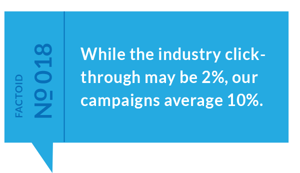 Factoid #18: While the industry click-through may be 2%, our campaigns average 10%