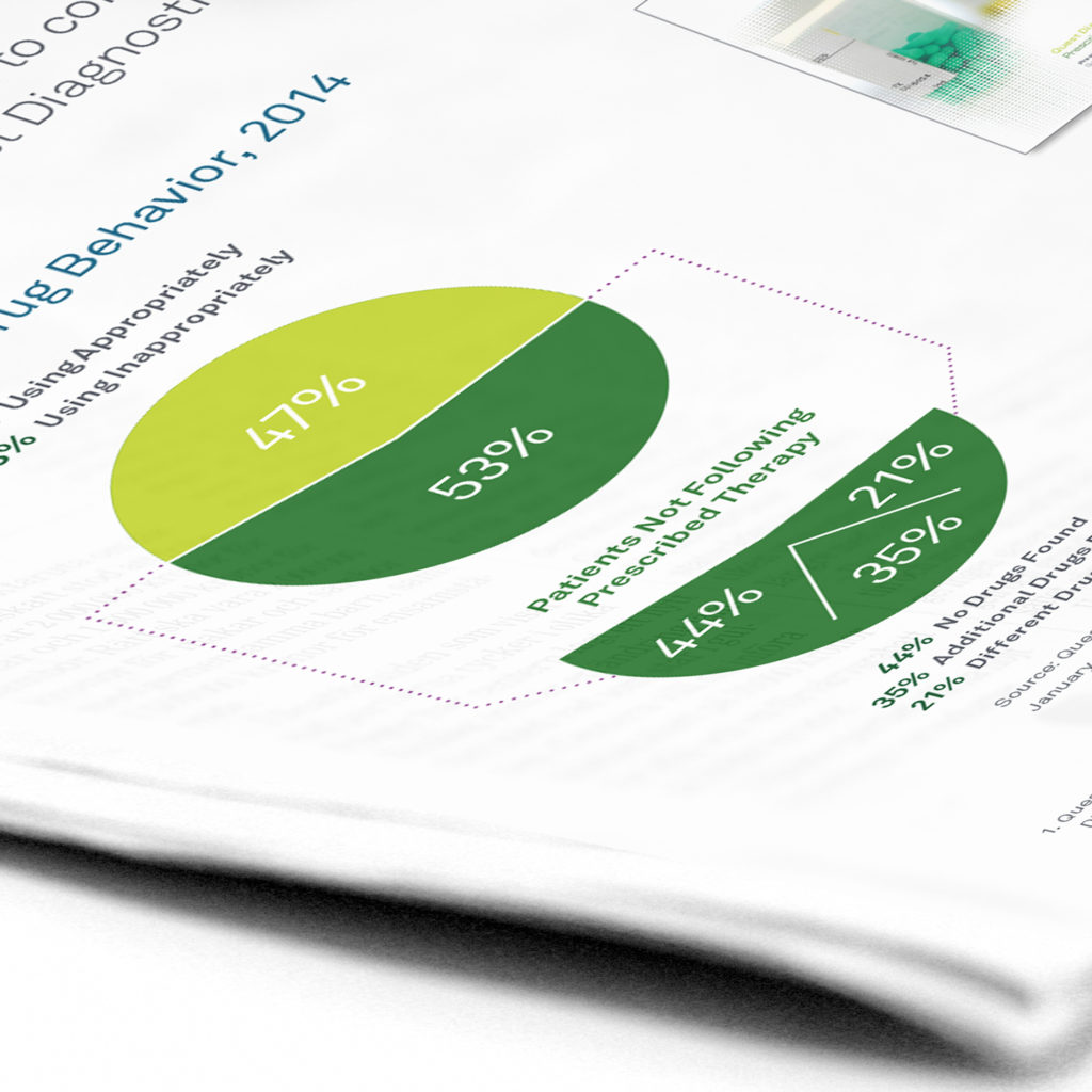 A sales brochure from Quest Diagnostics highlights new trends in prescription drug misuse in America.